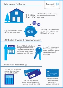 Homeownership study findings.