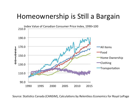 Why Home Ownership is Still (More or Less) A Bargain in Canada (1/2)