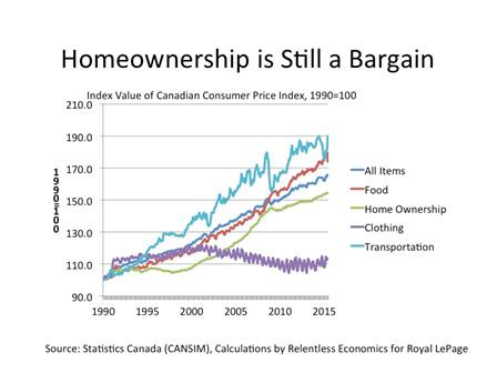 Homeownership_bargain