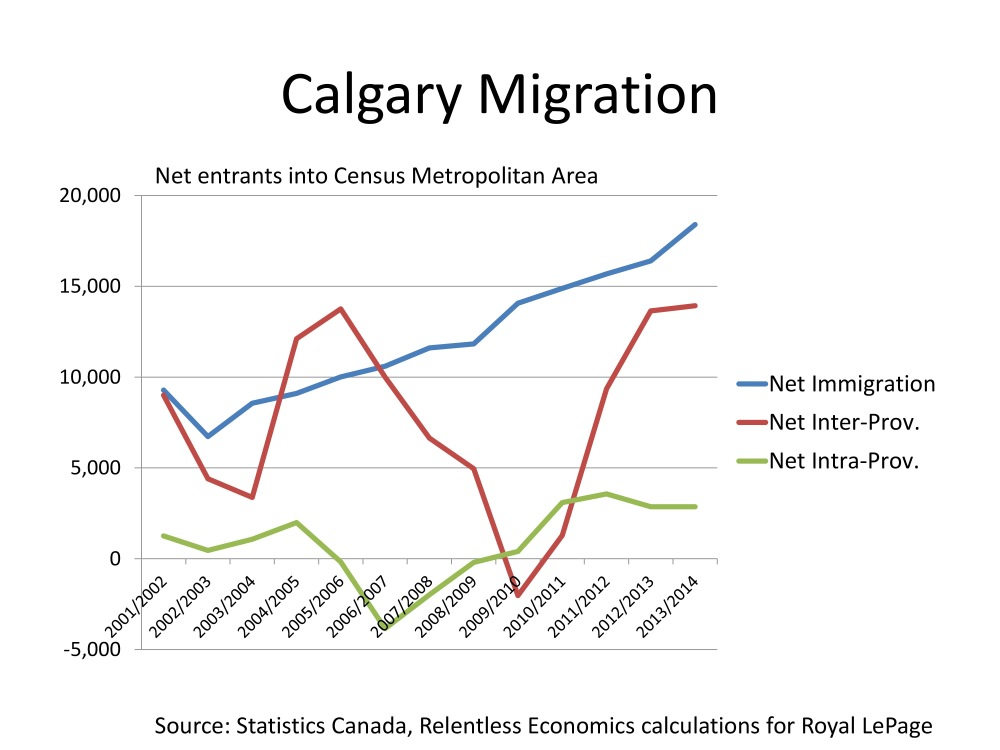 Where's Everybody Going? Migration Patterns and Housing Demand in Toronto, Vancouver and Calgary (4/4)