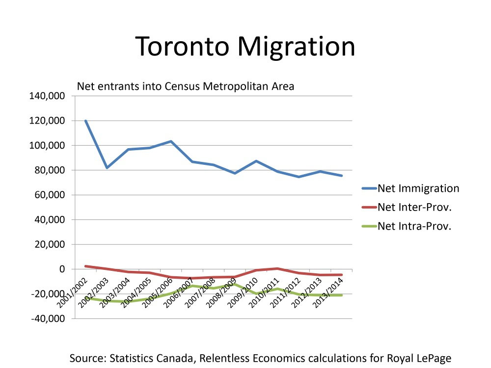 Where's Everybody Going? Migration Patterns and Housing Demand in Toronto, Vancouver and Calgary (2/4)