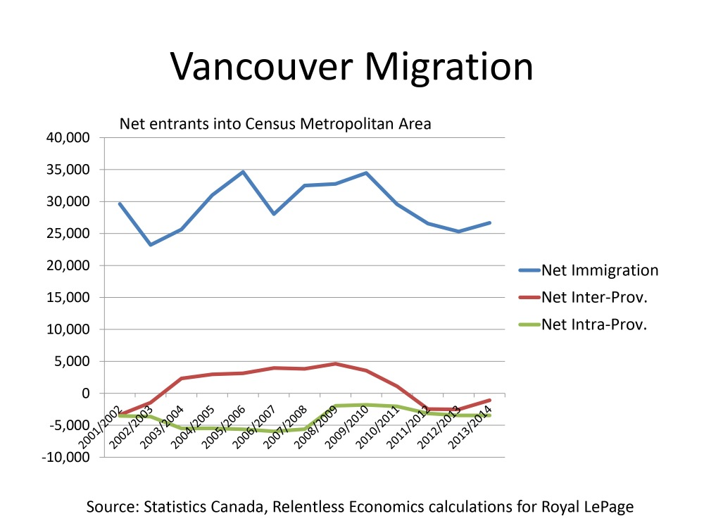Where's Everybody Going? Migration Patterns and Housing Demand in Toronto, Vancouver and Calgary (3/4)
