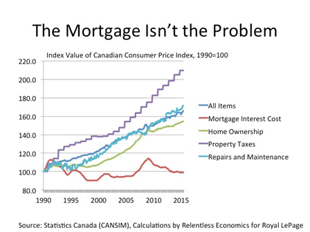 Why Home Ownership is Still (More or Less) A Bargain in Canada (2/2)