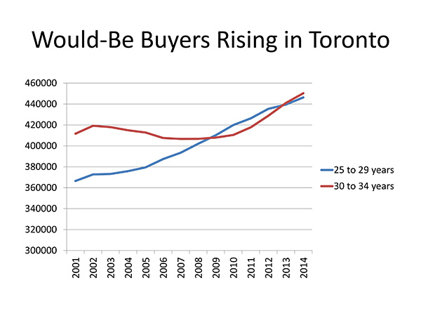 It's About the People: How Demographics are Driving Housing Demand (2/3)
